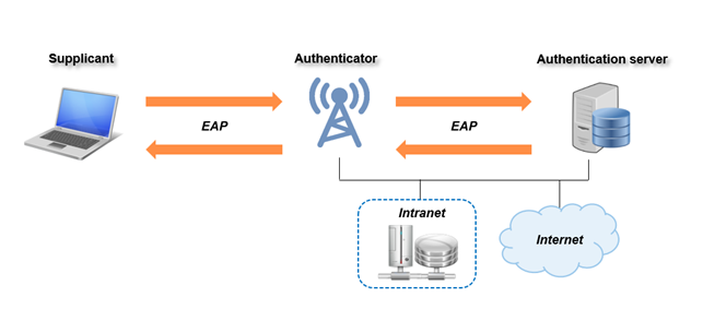 Secure your WiFi with WPA2-Enterprise